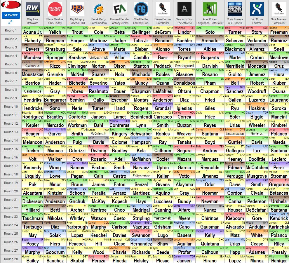 2020 Fantasy Baseball Draft Board and Labels
